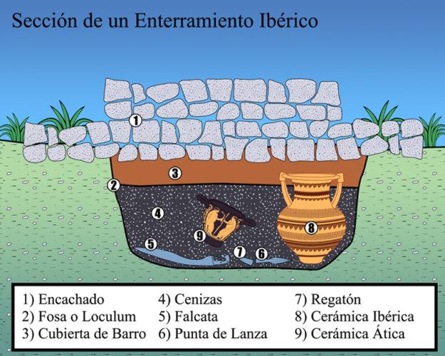 ENTERRAMIENTO IBÉRICO